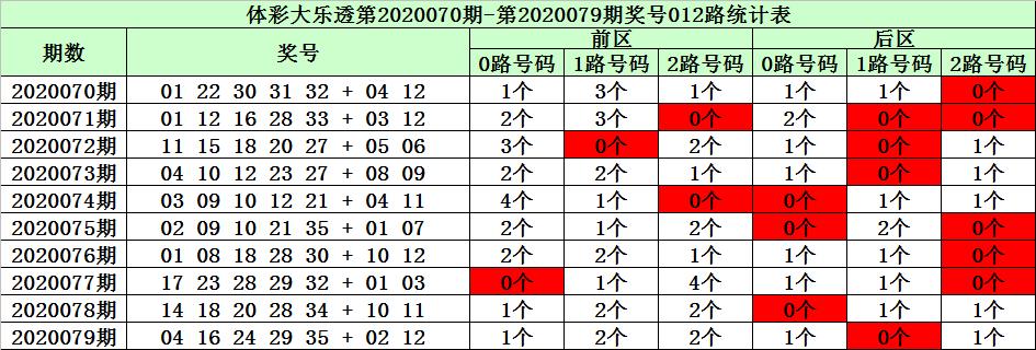 [公益彩票]陈华大乐透第20080期:防出小码龙头