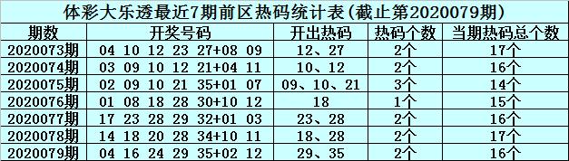 [公益彩票]李君大乐透第20080期:前区精选温码09