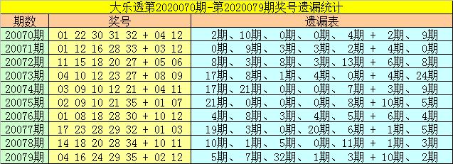 [公益彩票]财姐大乐透第20080期:前区胆码11 33