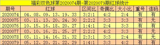 [公益彩票]郑飞双色球第20080期:关注凤尾上升