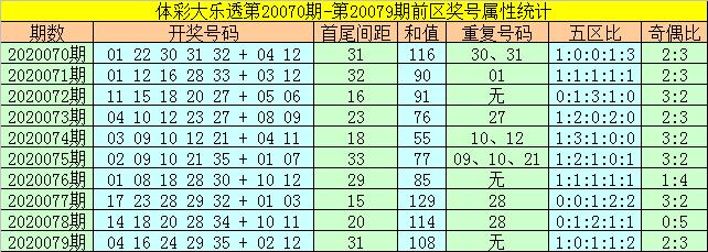 [公益彩票]何飞大乐透第20080期:前区胆码04 17