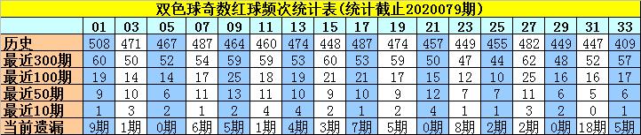 [公益彩票]许老六双色球第20080期:偶数红胆12 20