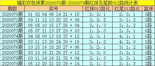 [公益彩票]易阳指双色球第20080期:排除0路蓝球
