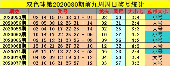[公益彩票]钟玄双色球第20080期:红球大小比2-4