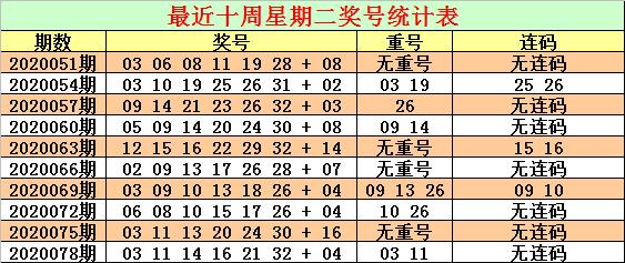 [公益彩票]CP哥双色球第20081期:关注蓝球号码06