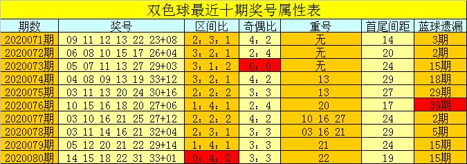 [公益彩票]芦阳清双色球第20081期:注意凤尾走小