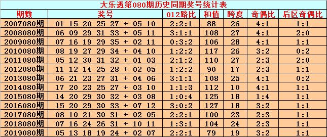 [公益彩票]英豪大乐透第20080期:前区精选1路号13