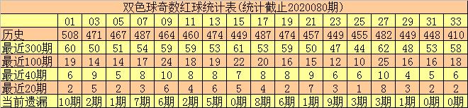 [公益彩票]何尚双色球第20081期:看好蓝球偶数号