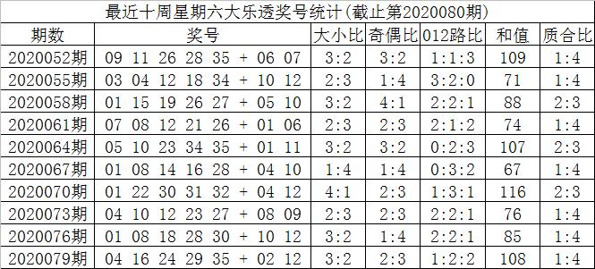 [公益彩票]叶志荣大乐透第20080期:前四区胆码23