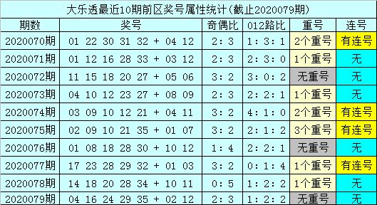 [公益彩票]孙山望大乐透第20080期:后区防跨度走小