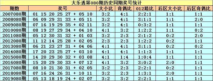 [公益彩票]小王子大乐透第20080期:前区大号热出