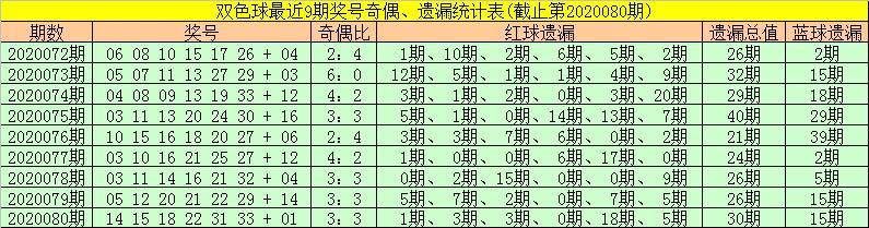 [公益彩票]金大玄双色球第20081期:凤尾关注奇数