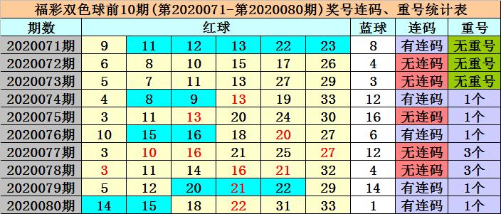 [公益彩票]冰丫头双色球第20081期:红3胆10 24 30