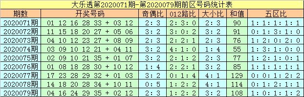 [公益彩票]马追日大乐透第20080期:前区大号占优