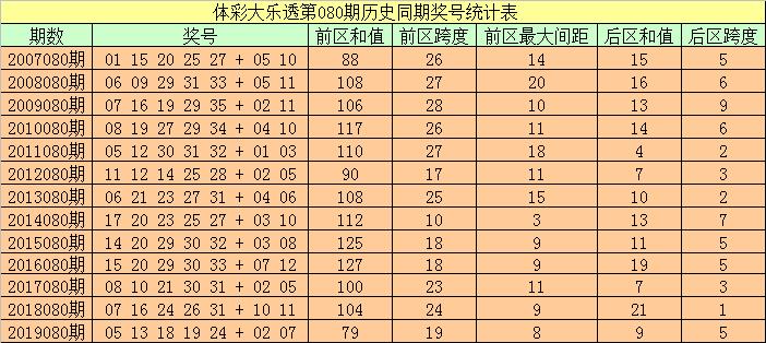[公益彩票]袁大爷大乐透第20080期:前区胆码04 24