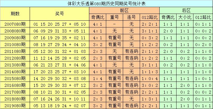 [公益彩票]龙山大乐透第20080期:后区大小比1-1