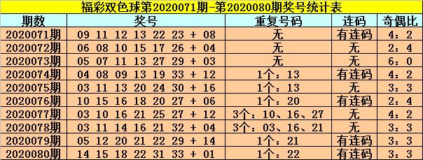 [公益彩票]龙山双色球第20081期:红球胆码01 06 11