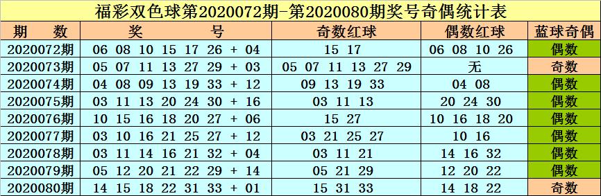 [公益彩票]李晓天双色球第20081期:关注奇数龙头