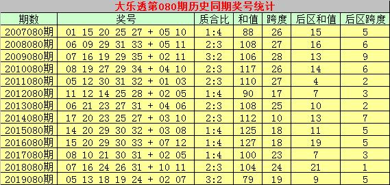 [公益彩票]乾兵大乐透第20080期:后区和值注意奇号
