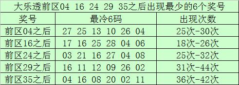 [公益彩票]南宫胜大乐透第20080期:后区和值参考13