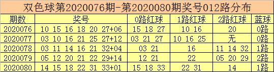 [公益彩票]彩客双色球第20081期:一码独蓝参考04