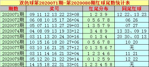 [公益彩票]大玩家双色球第20081期:红球连码15 16