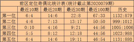 [公益彩票]林啸大乐透第20080期:前区胆码08 16