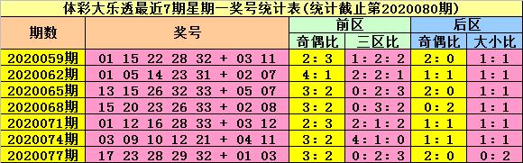 [公益彩票]陆白秋大乐透第20080期:后区防全大组合