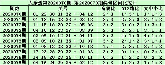 [公益彩票]郑飞大乐透第20080期:前区小号大热