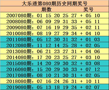 [公益彩票]玫瑰大乐透第20080期:后区偶数火爆