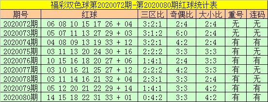[公益彩票]老铁双色球第20081期:红球重号关注31
