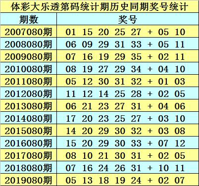 [公益彩票]石龙仔大乐透第20080期:前区双胆15 31