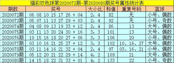 [公益彩票]范秋雨双色球第20081期:大号红球热出