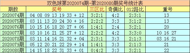 [公益彩票]李太阳双色球第20081期:关注热码蓝球