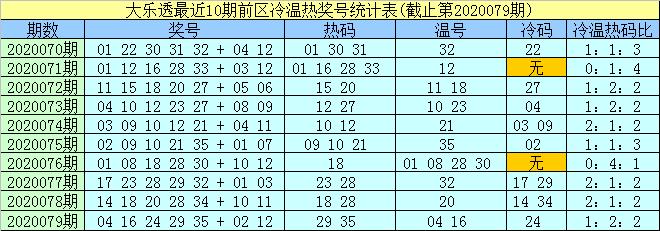 [公益彩票]孟浩然大乐透第20080期:前去精选热码30