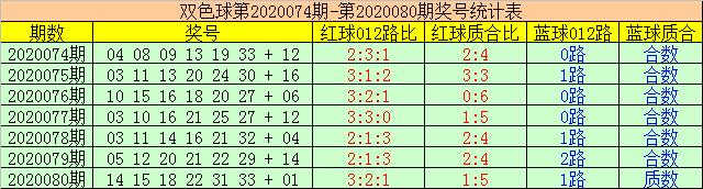 [公益彩票]赢四海双色球第20081期:一码跨度关注26