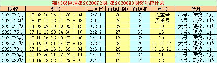 [公益彩票]张耀扬双色球第20081期:三区比2-3-1