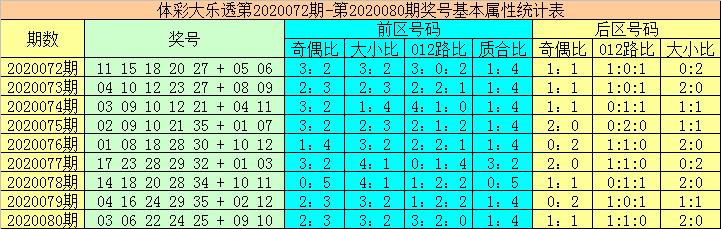 [公益彩票]大力大乐透第20081期:前区杀号01 18 25