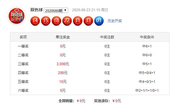[公益彩票]周航双色球第20081期:红球杀03 10 17