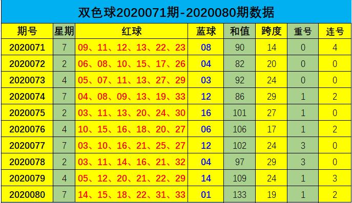 [公益彩票]道哥双色球第20081期:参考跨度25