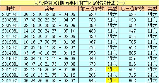 [公益彩票]船长大乐透第20081期:后区单挑05 12