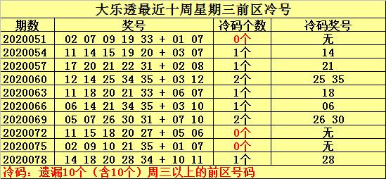 [公益彩票]何明大乐透第20081期:放弃冷号出现