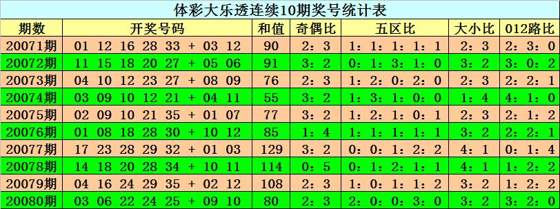 [公益彩票]阿旺大乐透第20081期:看好和值上升