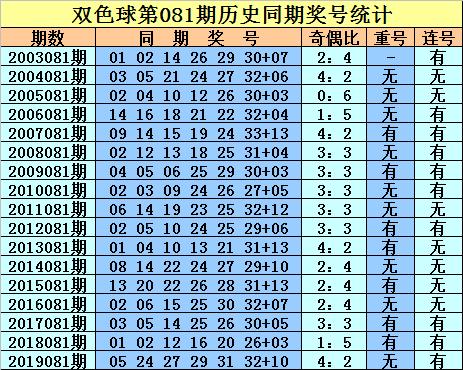 [公益彩票]庄德双色球第20081期:看好奇偶比为2-4