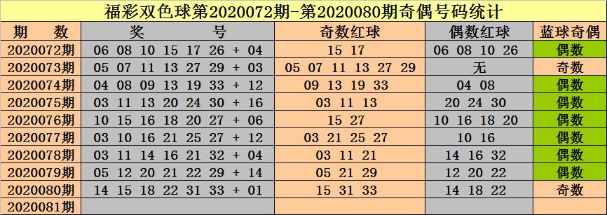 [公益彩票]钟天双色球第20081期:参考奇偶比1-5