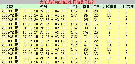 [公益彩票]彩侠大乐透第20081期:预计质合比为3-2