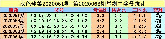 [公益彩票]英豪双色球第20081期:质合比3-3