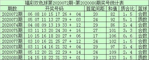 [公益彩票]袁大爷双色球第20081期:一码独蓝15