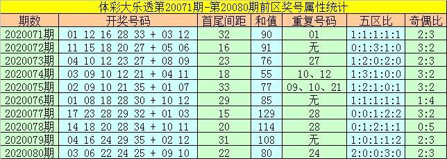 [公益彩票]何飞大乐透第20081期:继续关注重号