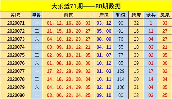 [公益彩票]方元大乐透第20081期:龙头优先考虑06
